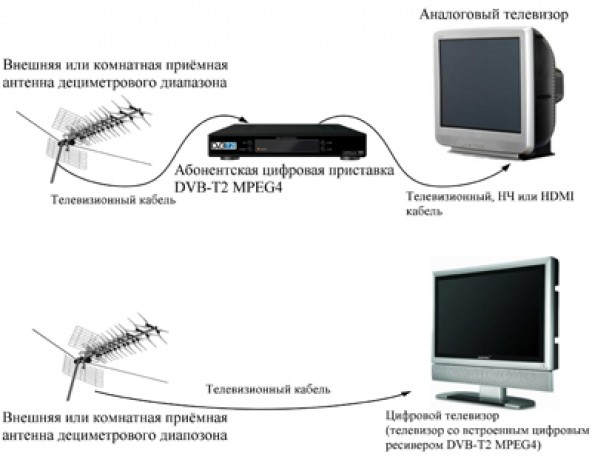 Антенна для приема цифровых каналов своими руками